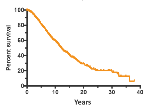 graph-median-survival-years-12years-v2