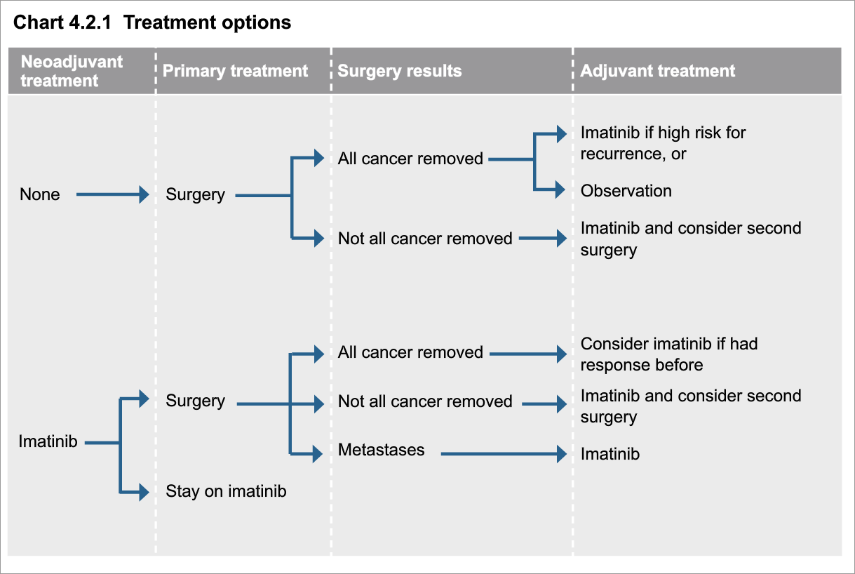 NCCN-Guidelines-Treatment-Options-Soft-Tissue-Sarcoma