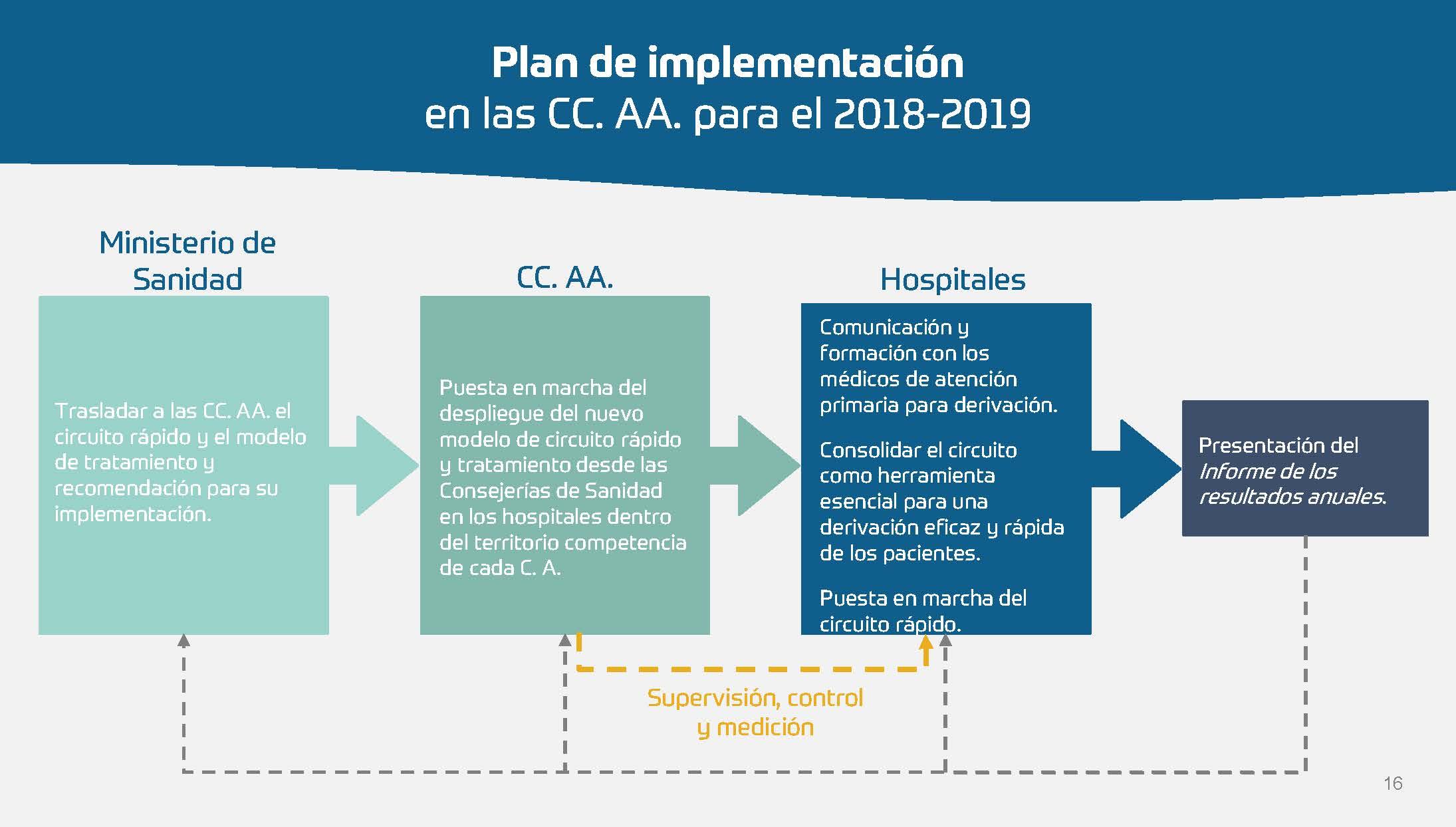 Sarcoma - Hoja de ruta para las CCAA_Página_16