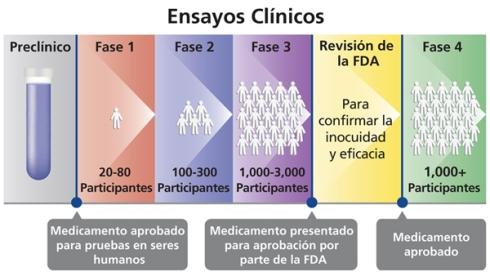 Ensayos-clínicos-Spanish-600