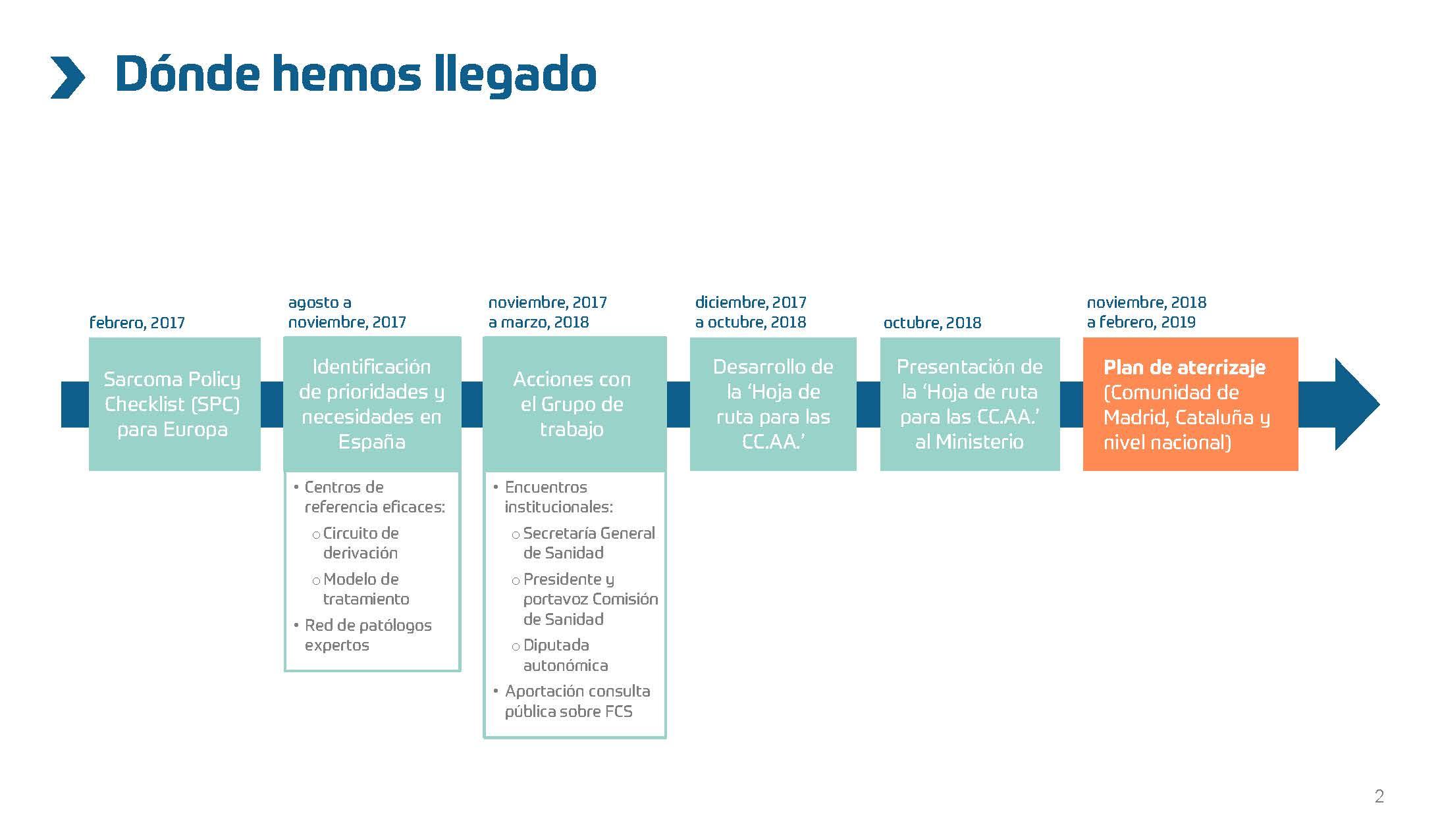 Sarcoma-Resultados-Plan-de-aterrizaje_Página_02