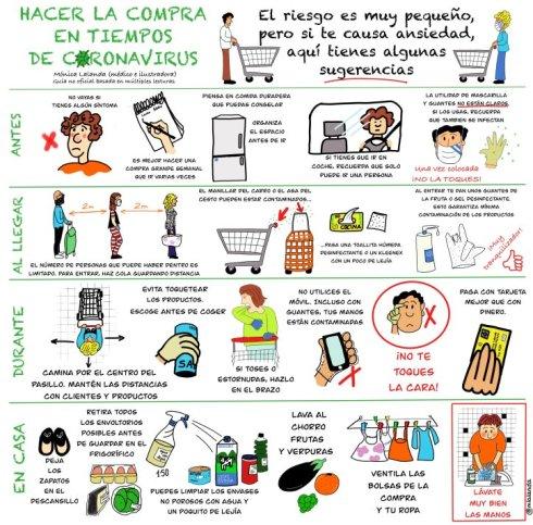 la_compra_en_tiempos_de_coronavirus