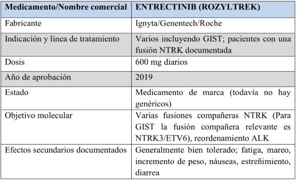 chart-6-entrectinib--600x366