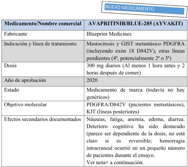 chart-7-avapritinib-600x532