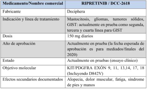 chart-8-ripretinib-600x366
